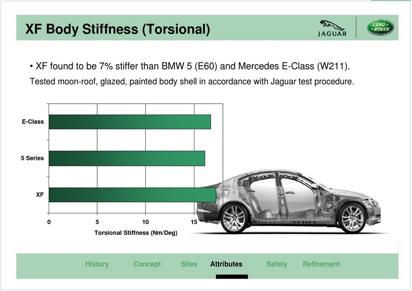 Car Body Torsional Rigidity – A Comprehensive List ...