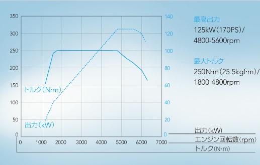 Subaru_1.6T_Output_Curve