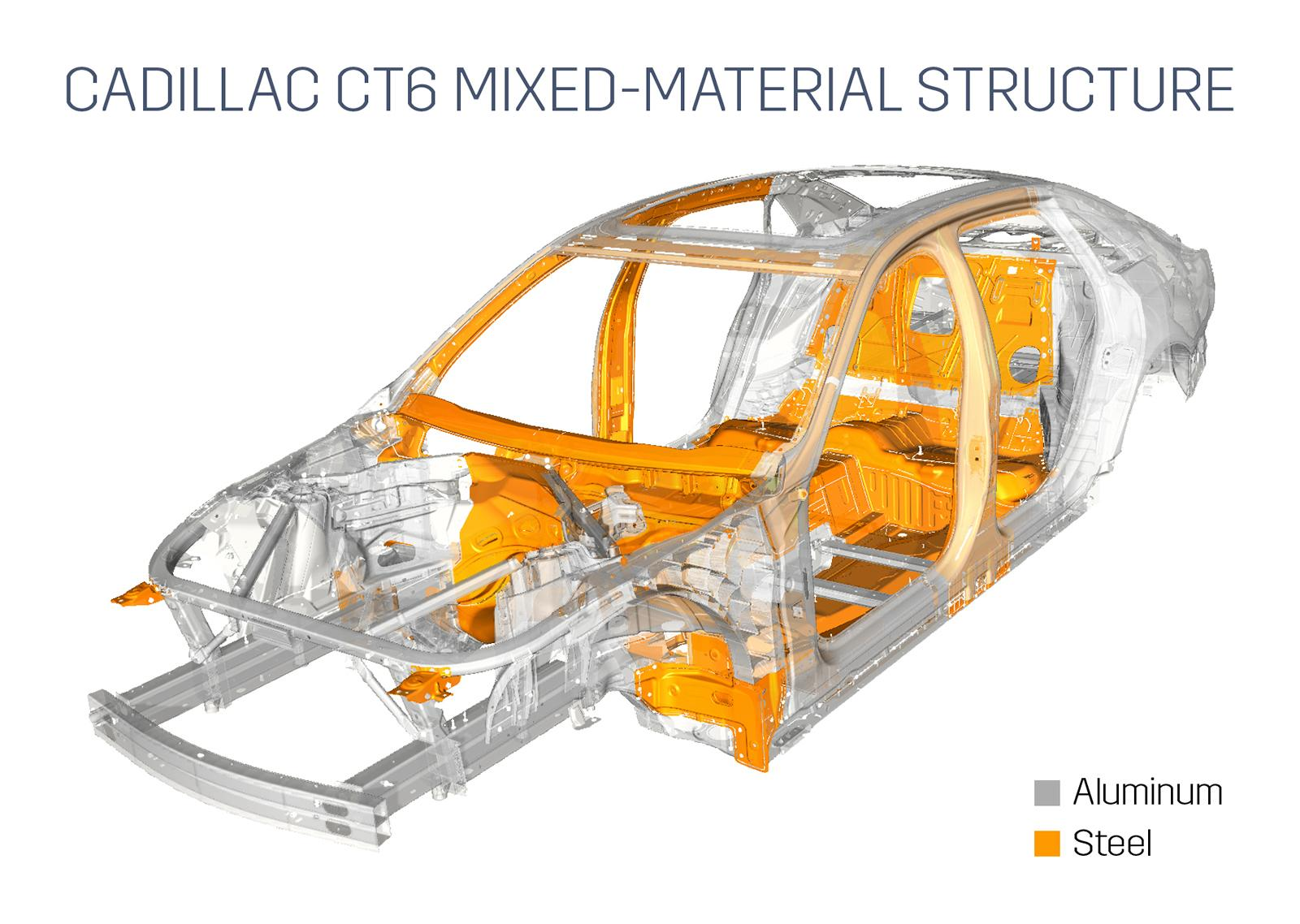 Caddilac_CT6_Structure