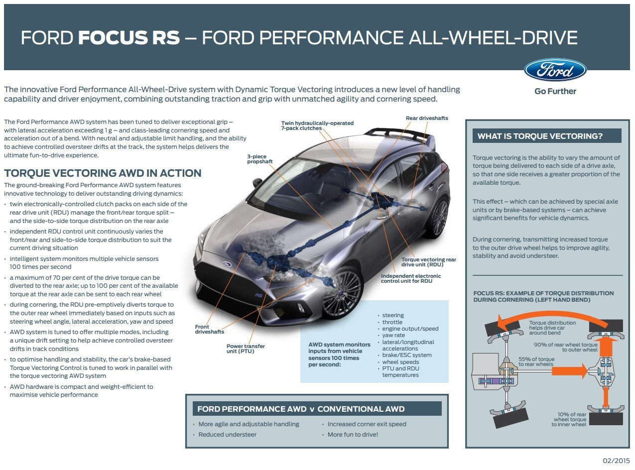Exclusive 2016 Ford Focus Rs Awd System Analysis
