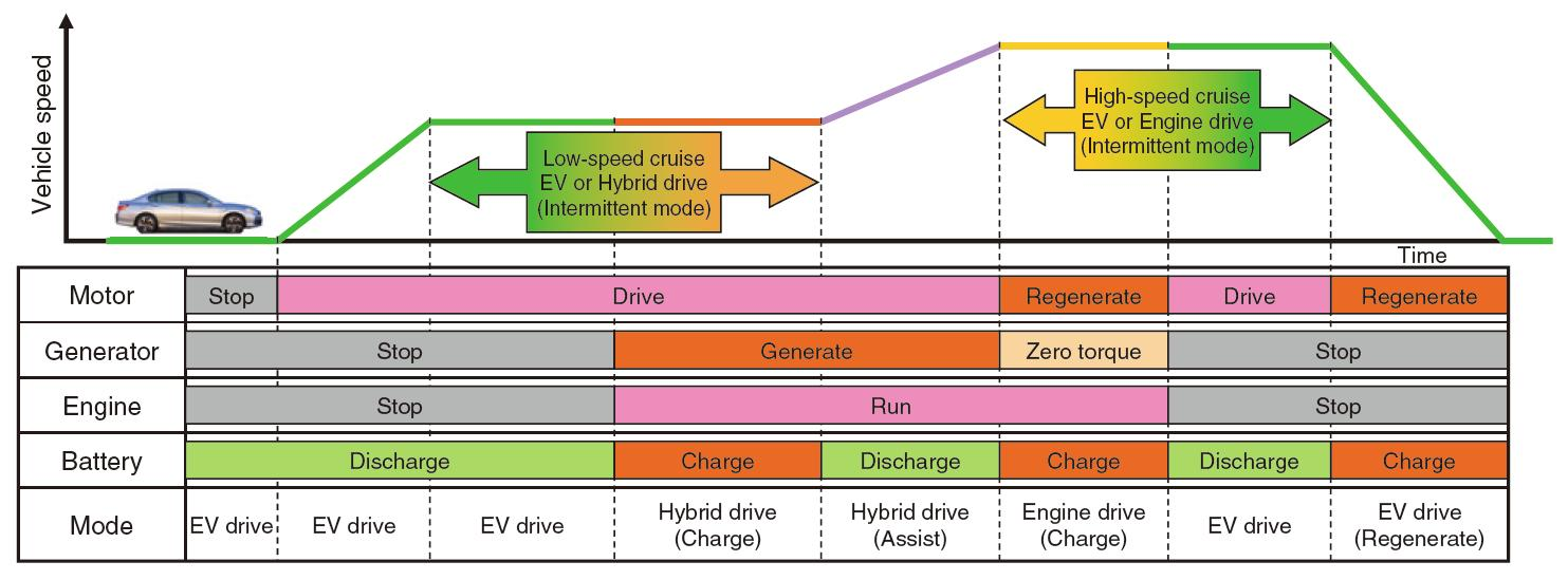 Honda_Accord_Hybrid_Driving_Mode