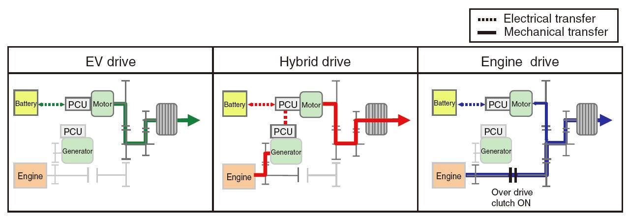 Honda_Accord_Hybrid_Mode
