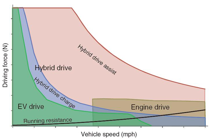 Honda_Accord_Hybrid_Mode_Operating_Speed